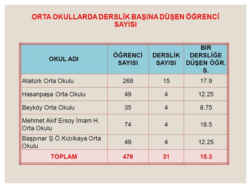 ORTA OKULLARDA DERSLİK BAŞINA DÜŞEN ÖĞRENCİ SAYISI OKUL ADI ÖĞRENCİ SAYISI DERSLİK SAYISI BİR DERSLİĞE DÜŞEN ÖĞR. S. Atatürk Orta Okulu2691517.9 Hasan