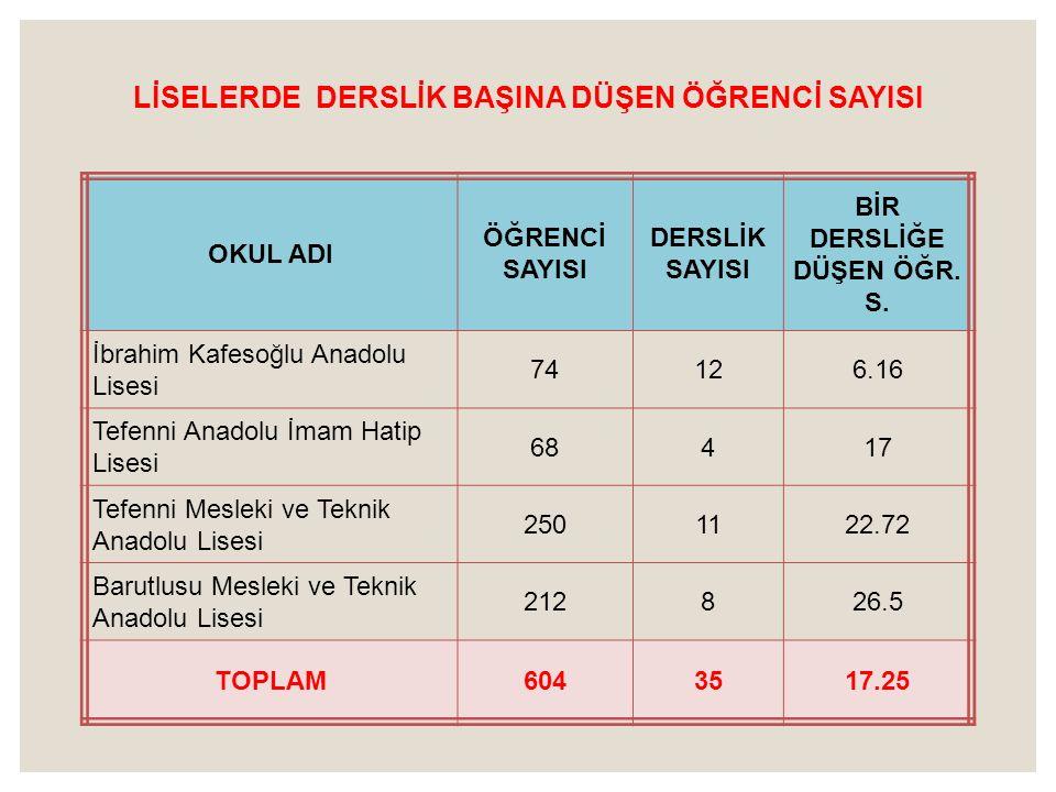 LİSELERDE DERSLİK BAŞINA DÜŞEN ÖĞRENCİ SAYISI OKUL ADI ÖĞRENCİ SAYISI DERSLİK SAYISI BİR DERSLİĞE DÜŞEN ÖĞR. S. İbrahim Kafesoğlu Anadolu Lisesi 74126