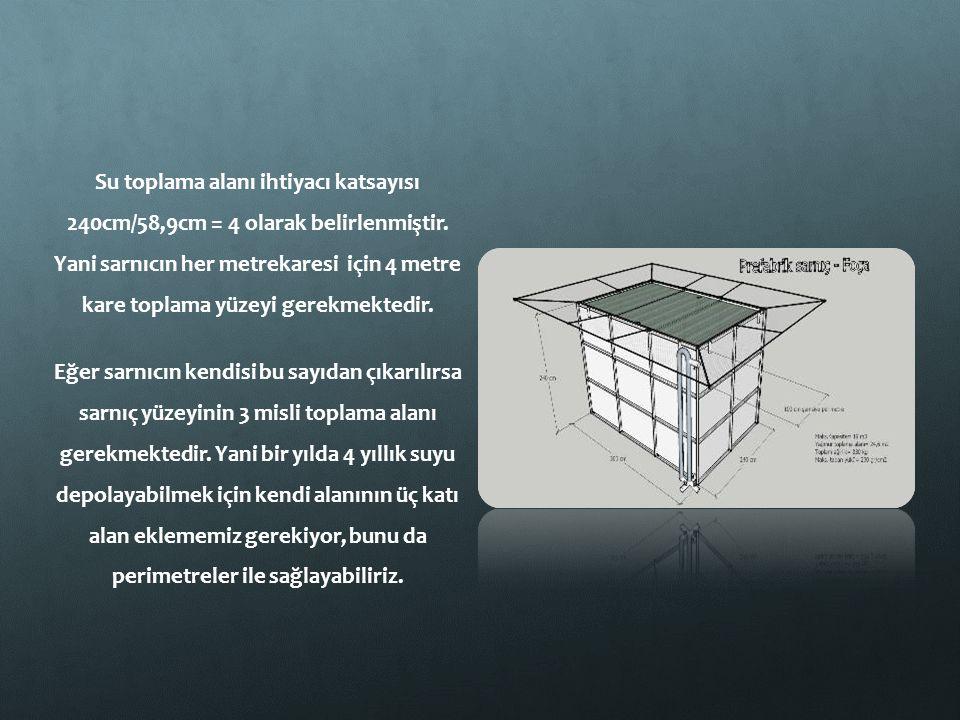 Su toplama alanı ihtiyacı katsayısı 240cm/58,9cm = 4 olarak belirlenmiştir. Yani sarnıcın her metrekaresi için 4 metre kare toplama yüzeyi gerekmekted