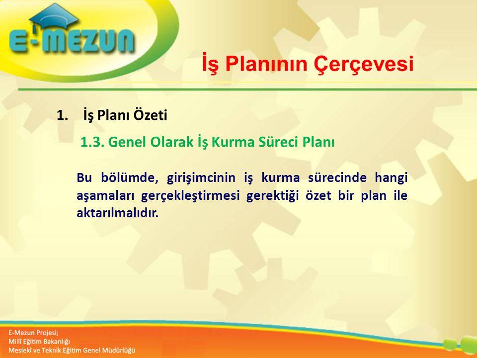 Faal 2.7 100 Genç Girişimcilik Eğitimi 1. MODÜL Girişimcilik Bana Göre mi ? İş Planının Çerçevesi 1.İş Planı Özeti 1.3. Genel Olarak İş Kurma Süreci P