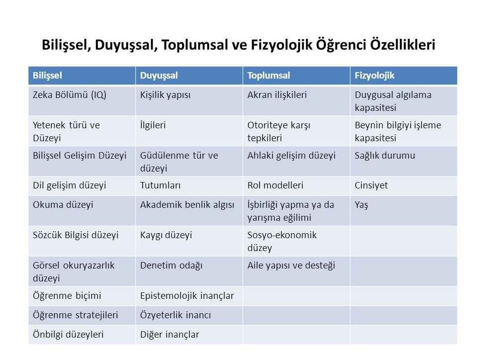 Bilişsel, Duyuşsal, Toplumsal ve Fizyolojik Öğrenci Özellikleri BilişselDuyuşsalToplumsalFizyolojik Zeka Bölümü (IQ)Kişilik yapısıAkran ilişkileriDuyg