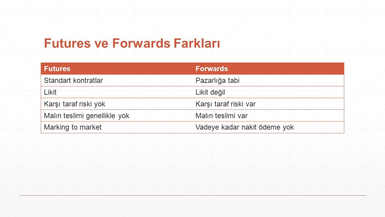 Futures ve Forwards Farkları FuturesForwards Standart kontratlarPazarlığa tabi LikitLikit değil Karşı taraf riski yokKarşı taraf riski var Malın tesli