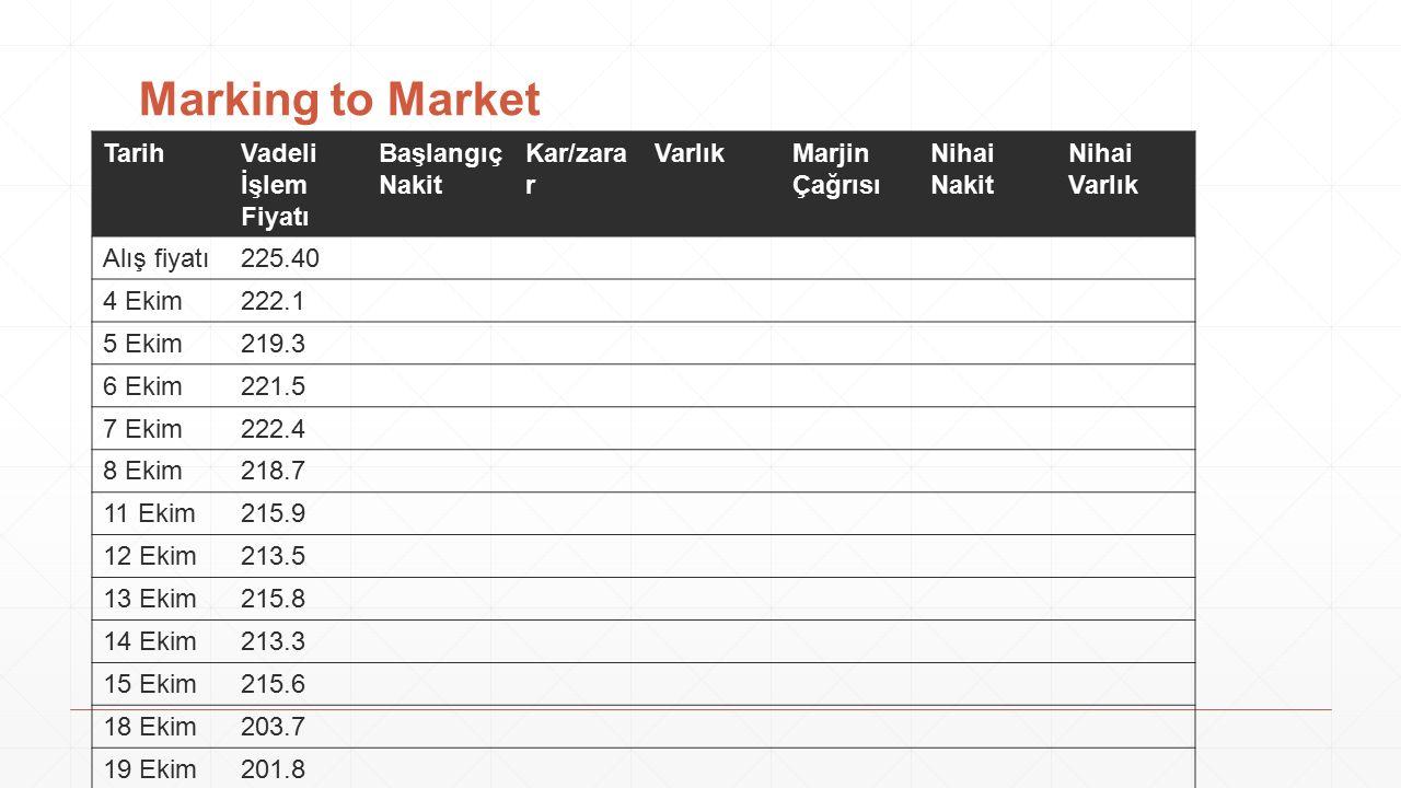 Marking to Market TarihVadeli İşlem Fiyatı Başlangıç Nakit Kar/zara r VarlıkMarjin Çağrısı Nihai Nakit Nihai Varlık Alış fiyatı225.40 4 Ekim222.1 5 Ek