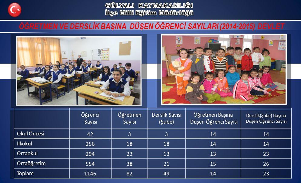 ÖĞRETMEN VE DERSLİK BAŞINA DÜŞEN ÖĞRENCİ SAYILARI (2014-2015) DEVLETÖğrenci Sayısı SayısıÖğretmenSayısı Derslik Sayısı (Şube) Öğretmen Başına Düşen Öğrenci Sayısı Düşen Öğrenci Sayısı Derslik(Şube) Başına Düşen Öğrenci Sayısı Okul Öncesi 423314 İlkokul 25618 14 Ortaokul 2942313 23 Ortaöğretim 55438211526 Toplam 114682491423