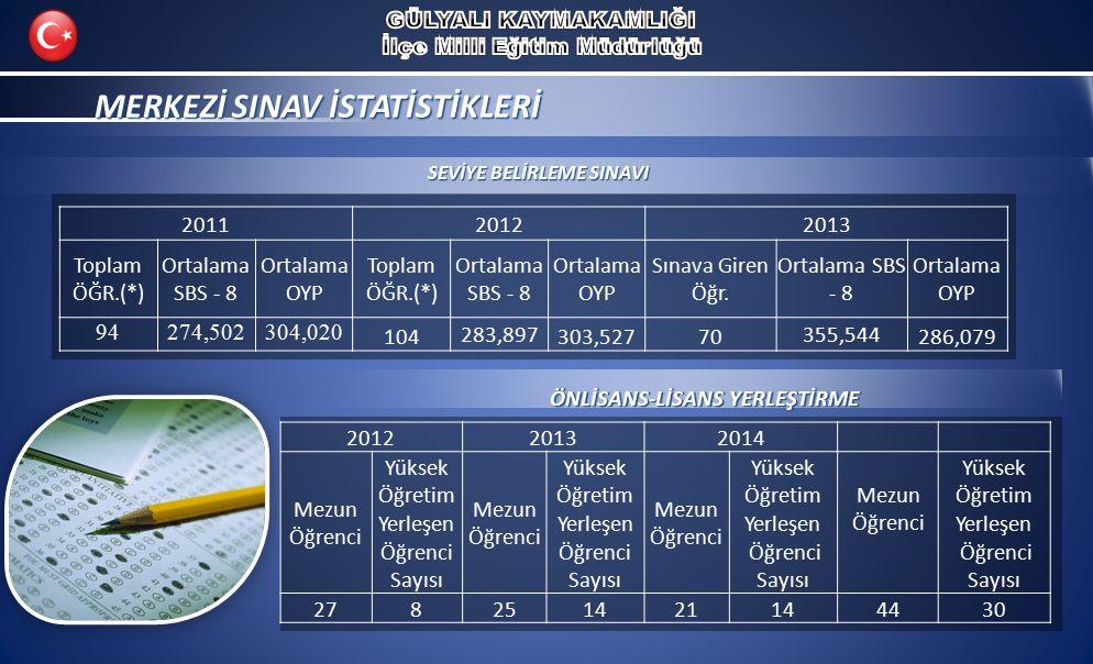 MERKEZİ SINAV İSTATİSTİKLERİ MERKEZİ SINAV İSTATİSTİKLERİ 201120122013 Toplam ÖĞR.(*) Ortalama SBS - 8 Ortalama OYP Toplam ÖĞR.(*) Ortalama SBS - 8 Ortalama OYP Sınava Giren Öğr.