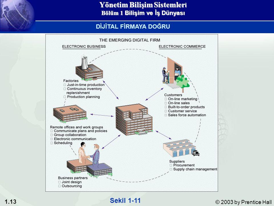 1.13 © 2003 by Prentice Hall Sekil 1-11 DİJİTAL FİRMAYA DOĞRU Yönetim Bilişim Sistemler i Bölüm 1 Bilişim ve İş Dünyası