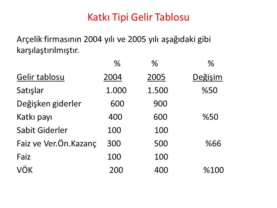 Katkı Tipi Gelir Tablosu Arçelik firmasının 2004 yılı ve 2005 yılı aşağıdaki gibi karşılaştırılmıştır.