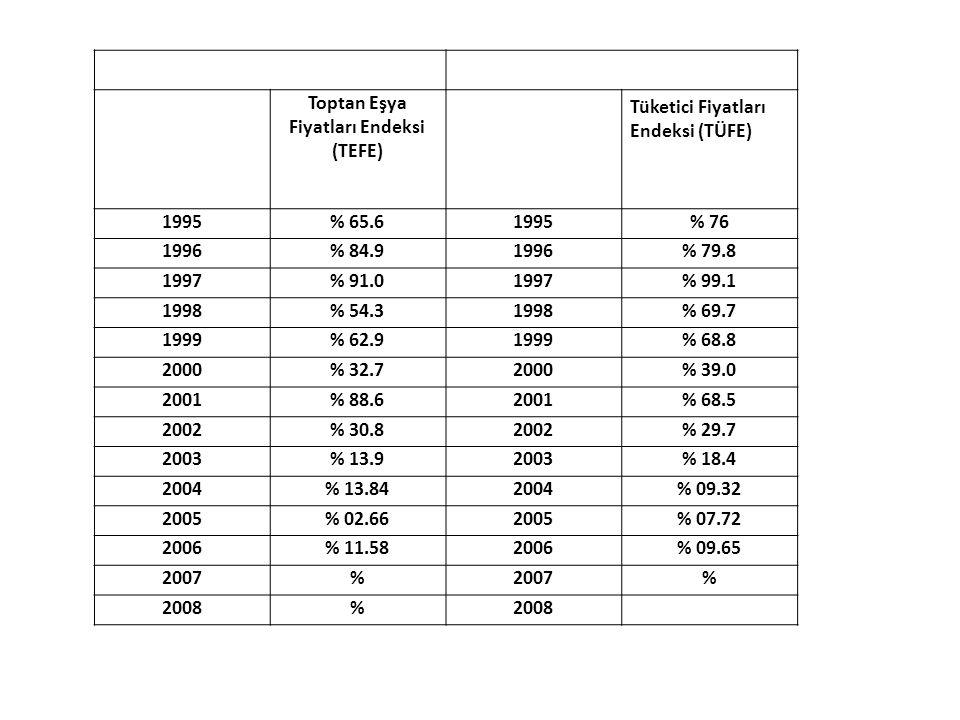 Toptan Eşya Fiyatları Endeksi (TEFE) Tüketici Fiyatları Endeksi (TÜFE) 1995% 65.61995% 76 1996% 84.91996% 79.8 1997% 91.01997% 99.1 1998% 54.31998% 69.7 1999% 62.91999% 68.8 2000% 32.72000% 39.0 2001% 88.62001% 68.5 2002% 30.82002% 29.7 2003% 13.92003% 18.4 2004% 13.842004% 09.32 2005% 02.662005% 07.72 2006% 11.582006% 09.65 2007% % 2008%