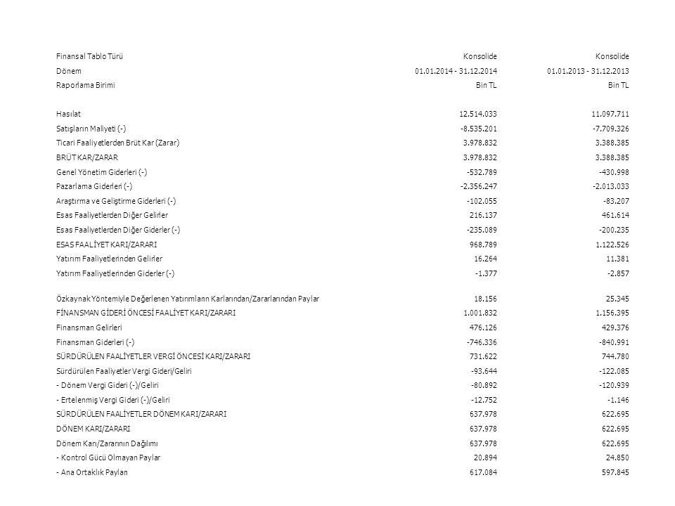 Finansal Tablo Türü Konsolide Dönem 01.01.2014 - 31.12.2014 01.01.2013 - 31.12.2013 Raporlama Birimi Bin TL Hasılat12.514.03311.097.711 Satışların Maliyeti (-)-8.535.201-7.709.326 Ticari Faaliyetlerden Brüt Kar (Zarar)3.978.8323.388.385 BRÜT KAR/ZARAR3.978.8323.388.385 Genel Yönetim Giderleri (-)-532.789-430.998 Pazarlama Giderleri (-)-2.356.247-2.013.033 Araştırma ve Geliştirme Giderleri (-)-102.055-83.207 Esas Faaliyetlerden Diğer Gelirler216.137461.614 Esas Faaliyetlerden Diğer Giderler (-)-235.089-200.235 ESAS FAALİYET KARI/ZARARI968.7891.122.526 Yatırım Faaliyetlerinden Gelirler16.26411.381 Yatırım Faaliyetlerinden Giderler (-)-1.377-2.857 Özkaynak Yöntemiyle Değerlenen Yatırımların Karlarından/Zararlarından Paylar18.15625.345 FİNANSMAN GİDERİ ÖNCESİ FAALİYET KARI/ZARARI1.001.8321.156.395 Finansman Gelirleri476.126429.376 Finansman Giderleri (-)-746.336-840.991 SÜRDÜRÜLEN FAALİYETLER VERGİ ÖNCESİ KARI/ZARARI731.622744.780 Sürdürülen Faaliyetler Vergi Gideri/Geliri-93.644-122.085 - Dönem Vergi Gideri (-)/Geliri-80.892-120.939 - Ertelenmiş Vergi Gideri (-)/Geliri-12.752-1.146 SÜRDÜRÜLEN FAALİYETLER DÖNEM KARI/ZARARI637.978622.695 DÖNEM KARI/ZARARI637.978622.695 Dönem Karı/Zararının Dağılımı637.978622.695 - Kontrol Gücü Olmayan Paylar20.89424.850 - Ana Ortaklık Payları617.084597.845