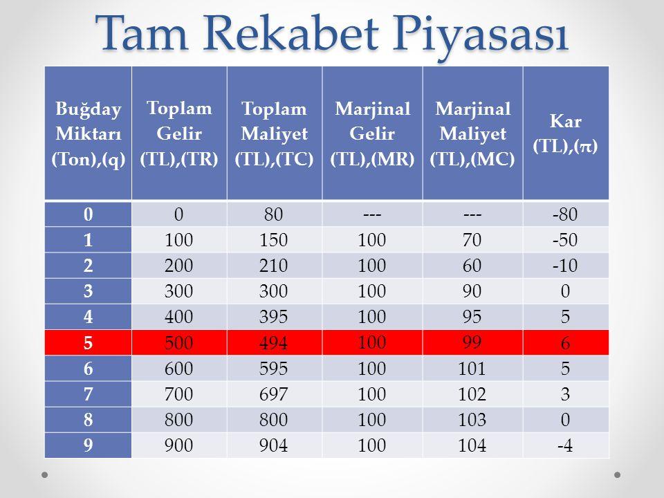 Buğday Miktarı (Ton),(q) Toplam Gelir (TL),(TR) Toplam Maliyet (TL),(TC) Marjinal Gelir (TL),(MR) Marjinal Maliyet (TL),(MC) Kar (TL),(π) 0080 --- -80