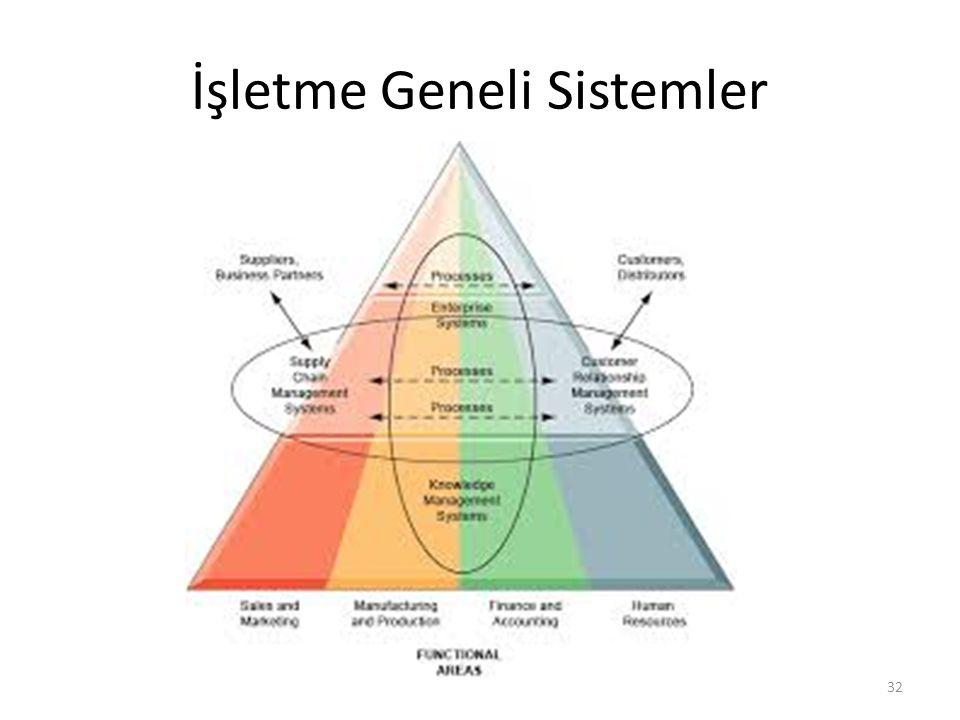 İşletme Geneli Sistemler 32