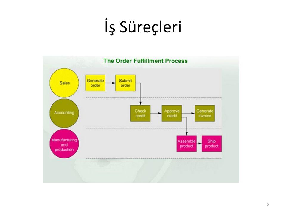 İşbirliği ve Ekip çalışması Sistemleri İşletmenin değişen örgütlenmesi: eskiden işler ve örgütler hiyerarşik düzenlenirdi.