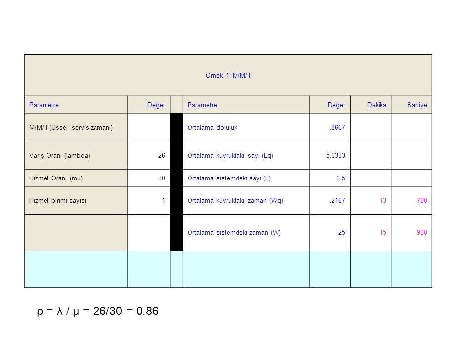 Örnek 1: M/M/1 ParametreDeğer ParametreDeğerDakikaSaniye M/M/1 (Üssel servis zamanı) Ortalama doluluk.8667 Varış Oranı (lambda)26 Ortalama kuyruktaki sayı (Lq)5.6333 Hizmet Oranı (mu)30 Ortalama sistemdeki sayı (L)6.5 Hizmet birimi sayısı1 Ortalama kuyruktaki zaman (Wq).216713780 Ortalama sistemdeki zaman (W).2515900 ρ = λ / µ = 26/30 = 0.86