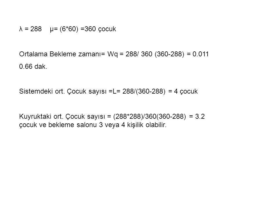 λ = 288 µ= (6*60) =360 çocuk Ortalama Bekleme zamanı= Wq = 288/ 360 (360-288) = 0.011 0.66 dak.