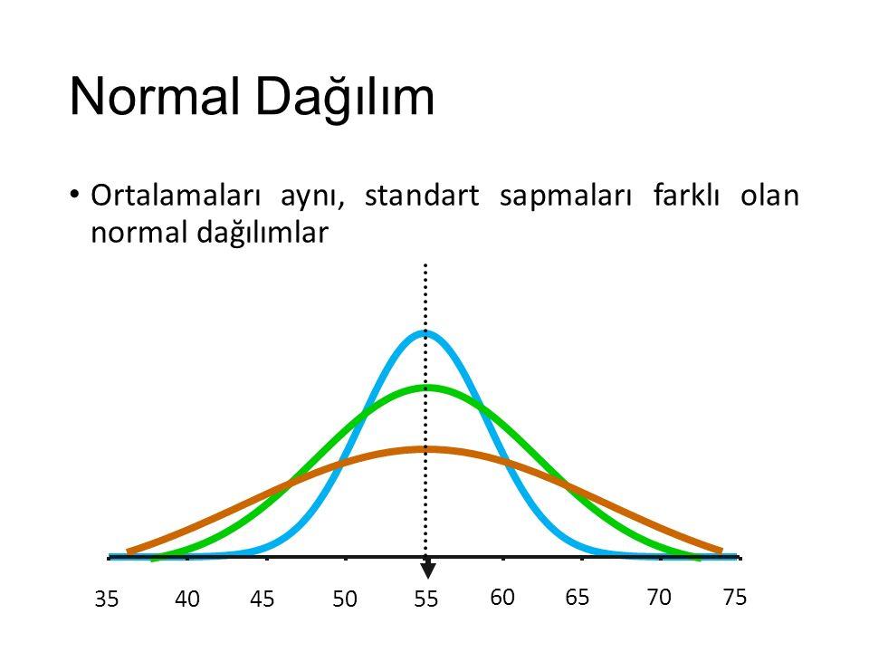 Normal Dağılım Ortalamaları aynı, standart sapmaları farklı olan normal dağılımlar 3540455055 60657075