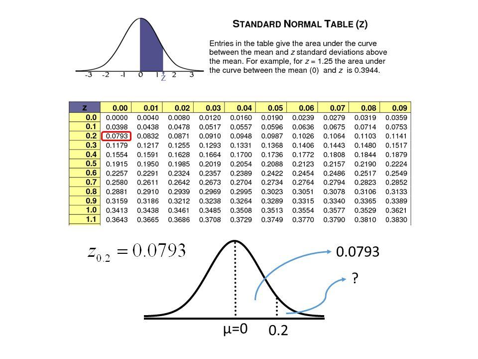 μ=0 0.2 0.0793 ?