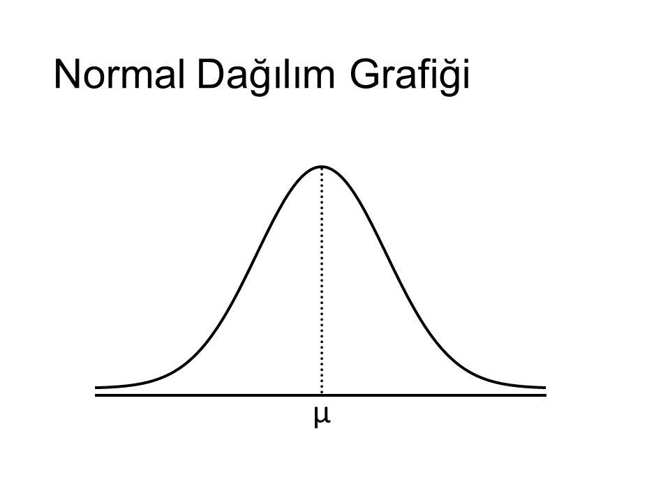 Normal Dağılım Grafiği μ