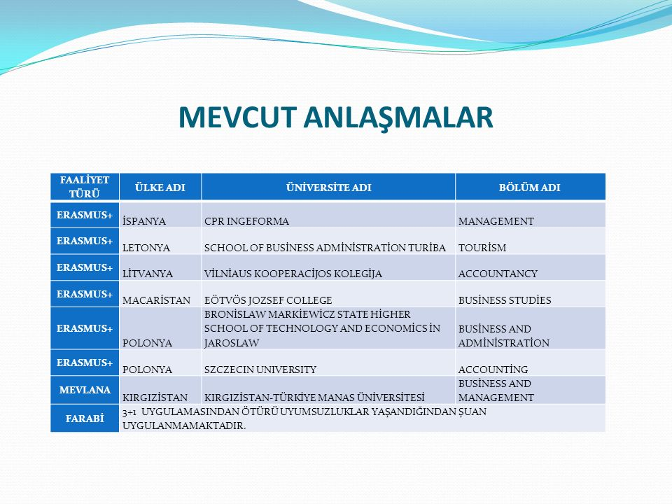 MEVCUT ANLAŞMALAR FAALİYET TÜRÜ ÜLKE ADIÜNİVERSİTE ADIBÖLÜM ADI ERASMUS+ İSPANYACPR INGEFORMAMANAGEMENT ERASMUS+ LETONYASCHOOL OF BUSİNESS ADMİNİSTRATİON TURİBATOURİSM ERASMUS+ LİTVANYAVİLNİAUS KOOPERACİJOS KOLEGİJAACCOUNTANCY ERASMUS+ MACARİSTANEÖTVÖS JOZSEF COLLEGEBUSİNESS STUDİES ERASMUS+ POLONYA BRONİSLAW MARKİEWİCZ STATE HİGHER SCHOOL OF TECHNOLOGY AND ECONOMİCS İN JAROSLAW BUSİNESS AND ADMİNİSTRATİON ERASMUS+ POLONYASZCZECIN UNIVERSITYACCOUNTİNG MEVLANA KIRGIZİSTANKIRGIZİSTAN-TÜRKİYE MANAS ÜNİVERSİTESİ BUSİNESS AND MANAGEMENT FARABİ 3+1 UYGULAMASINDAN ÖTÜRÜ UYUMSUZLUKLAR YAŞANDIĞINDAN ŞUAN UYGULANMAMAKTADIR.