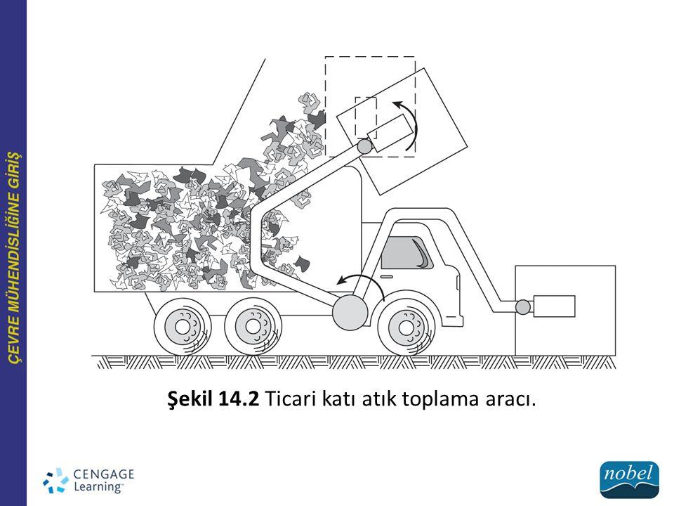 Şekil 14.3 Ayrılmış malzemeleri toplama aracı.