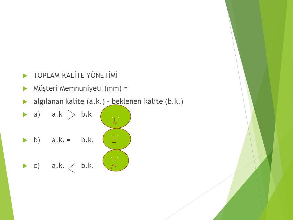  TOPLAM KALİTE YÖNETİMİ  Müşteri Memnuniyeti (mm) =  algılanan kalite (a.k.) - beklenen kalite (b.k.)  a) a.k b.k  b)a.k.=b.k.  c)a.k.b.k.