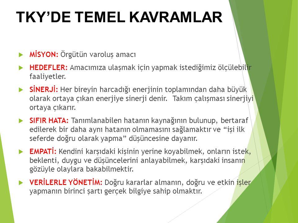 TKY'DE TEMEL KAVRAMLAR  MİSYON: Örgütün varoluş amacı  HEDEFLER: Amacımıza ulaşmak için yapmak istediğimiz ölçülebilir faaliyetler.  SİNERJİ: Her b