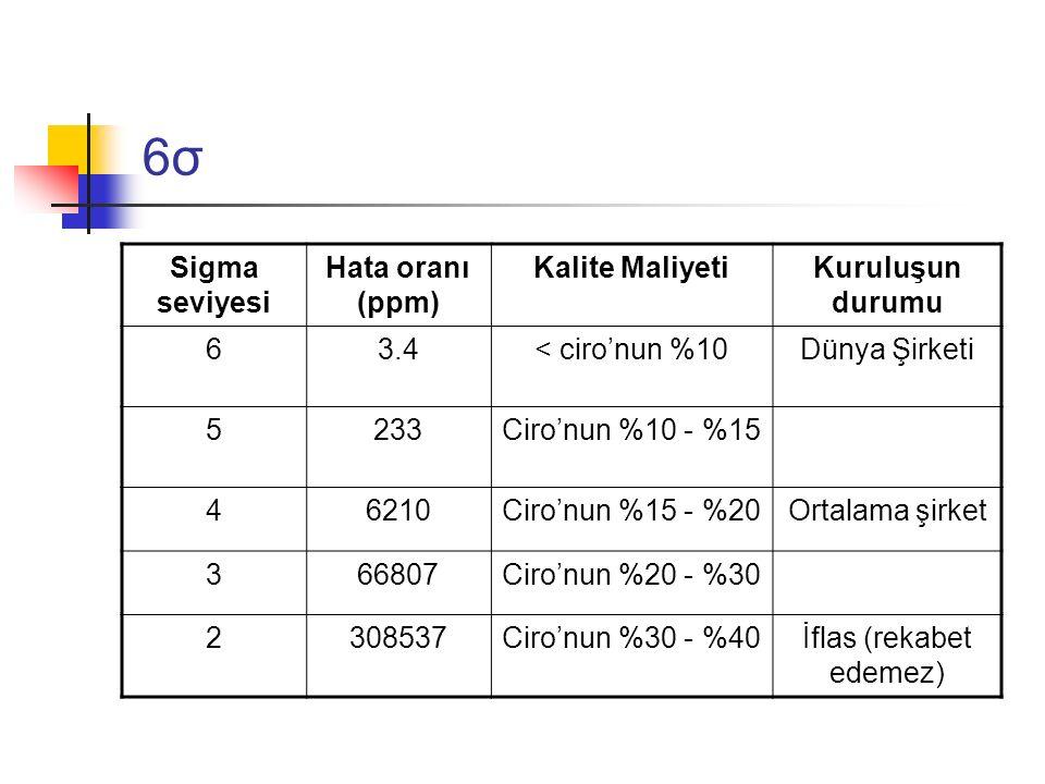 6σ6σ Sigma seviyesi Hata oranı (ppm) Kalite MaliyetiKuruluşun durumu 63.4< ciro'nun %10Dünya Şirketi 5233Ciro'nun %10 - %15 46210Ciro'nun %15 - %20Ortalama şirket 366807Ciro'nun %20 - %30 2308537Ciro'nun %30 - %40İflas (rekabet edemez)