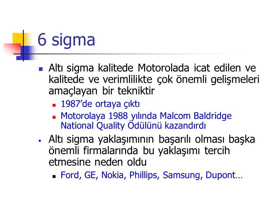 6 sigma Altı sigma kalitede Motorolada icat edilen ve kalitede ve verimlilikte çok önemli gelişmeleri amaçlayan bir tekniktir 1987'de ortaya çıktı Motorolaya 1988 yılında Malcom Baldridge National Quality Ödülünü kazandırdı Altı sigma yaklaşımının başarılı olması başka önemli firmalarında bu yaklaşımı tercih etmesine neden oldu Ford, GE, Nokia, Phillips, Samsung, Dupont…