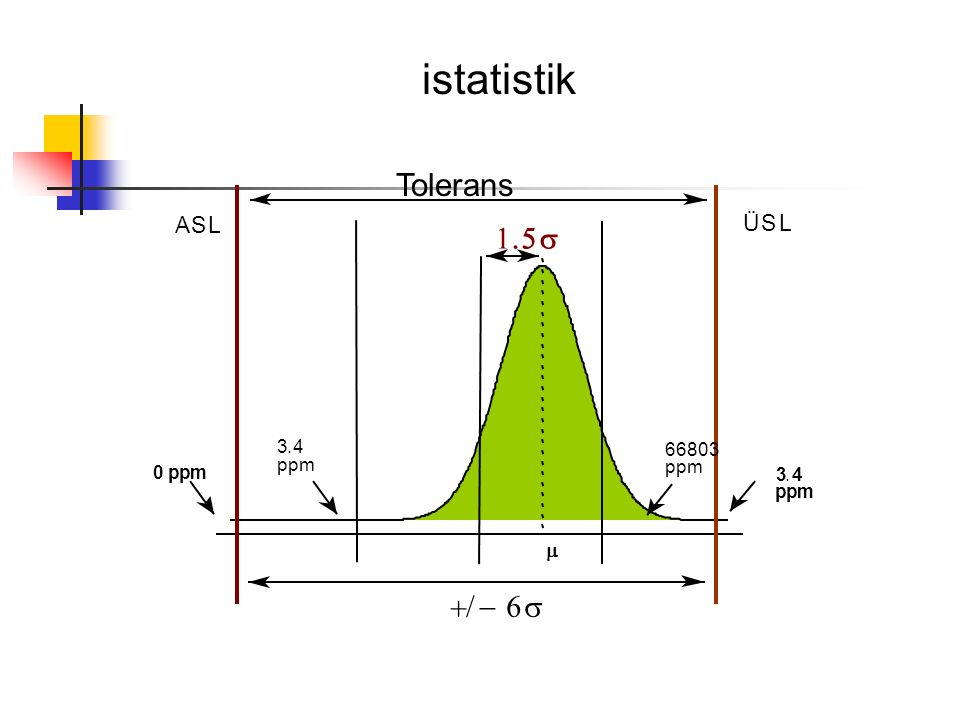 ASL 0 ppm ppm 3.4  ÜSL ppm 3.4 ppm 66803   istatistik Tolerans