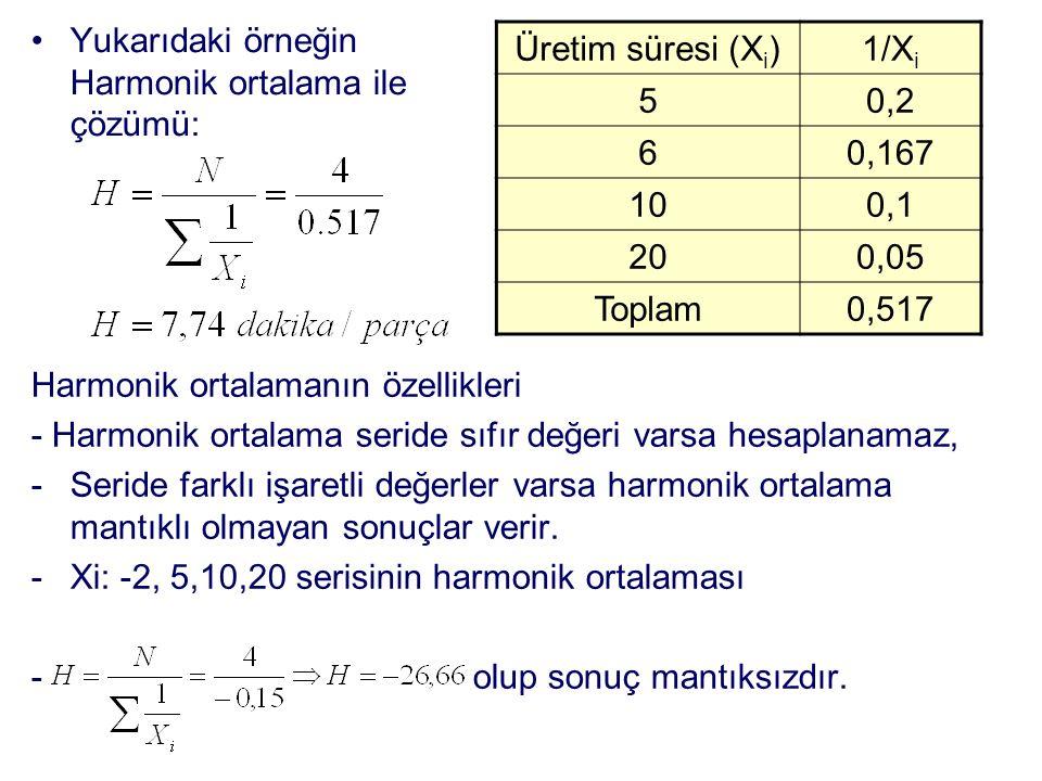 Yukarıdaki örneğin Harmonik ortalama ile çözümü: Üretim süresi (X i )1/X i 50,2 60,167 100,1 200,05 Toplam0,517 Harmonik ortalamanın özellikleri - Harmonik ortalama seride sıfır değeri varsa hesaplanamaz, -Seride farklı işaretli değerler varsa harmonik ortalama mantıklı olmayan sonuçlar verir.