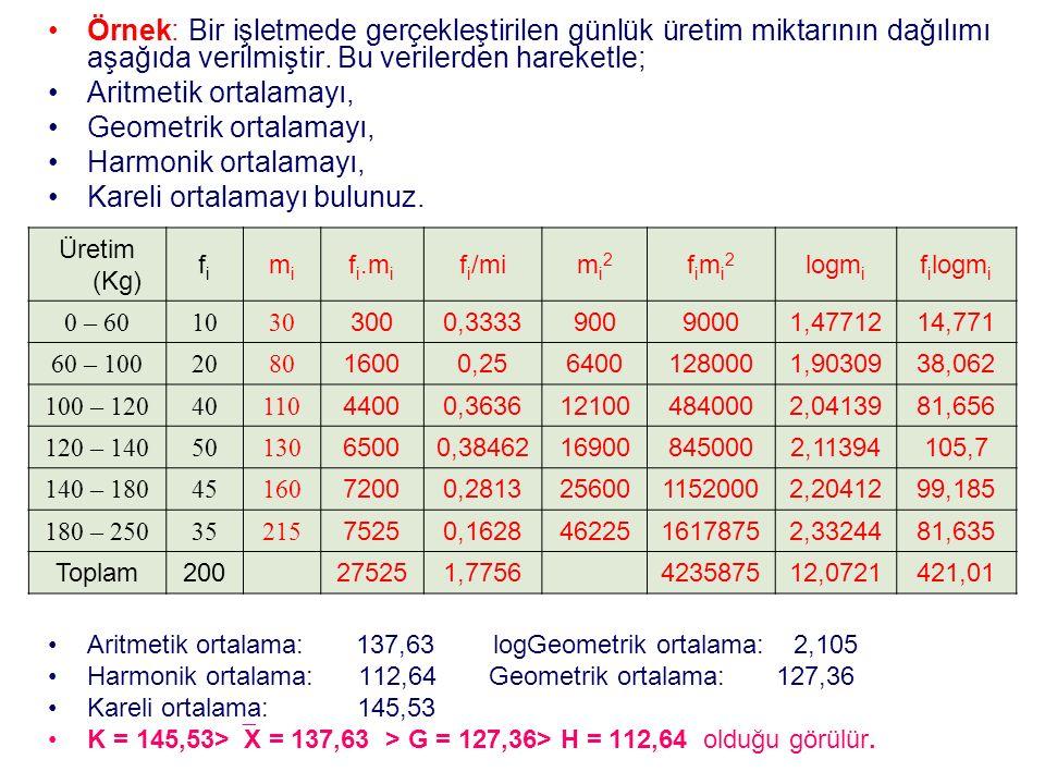 Örnek: Bir işletmede gerçekleştirilen günlük üretim miktarının dağılımı aşağıda verilmiştir.