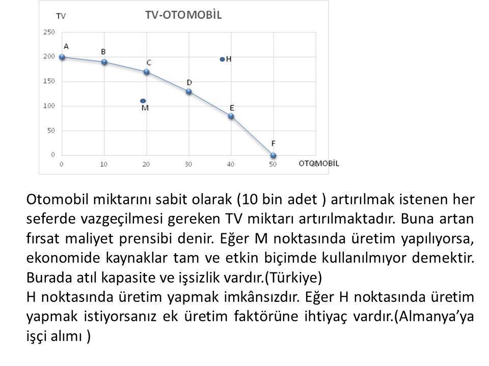 Otomobil miktarını sabit olarak (10 bin adet ) artırılmak istenen her seferde vazgeçilmesi gereken TV miktarı artırılmaktadır.