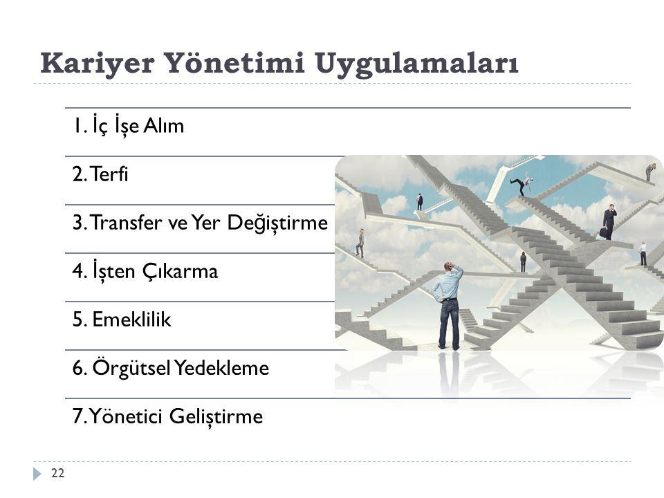 Kariyer Yönetimi Uygulamaları 1. İ ç İ şe Alım 2. Terfi 3. Transfer ve Yer De ğ iştirme 4. İ şten Çıkarma 5. Emeklilik 6. Örgütsel Yedekleme 7. Yöneti