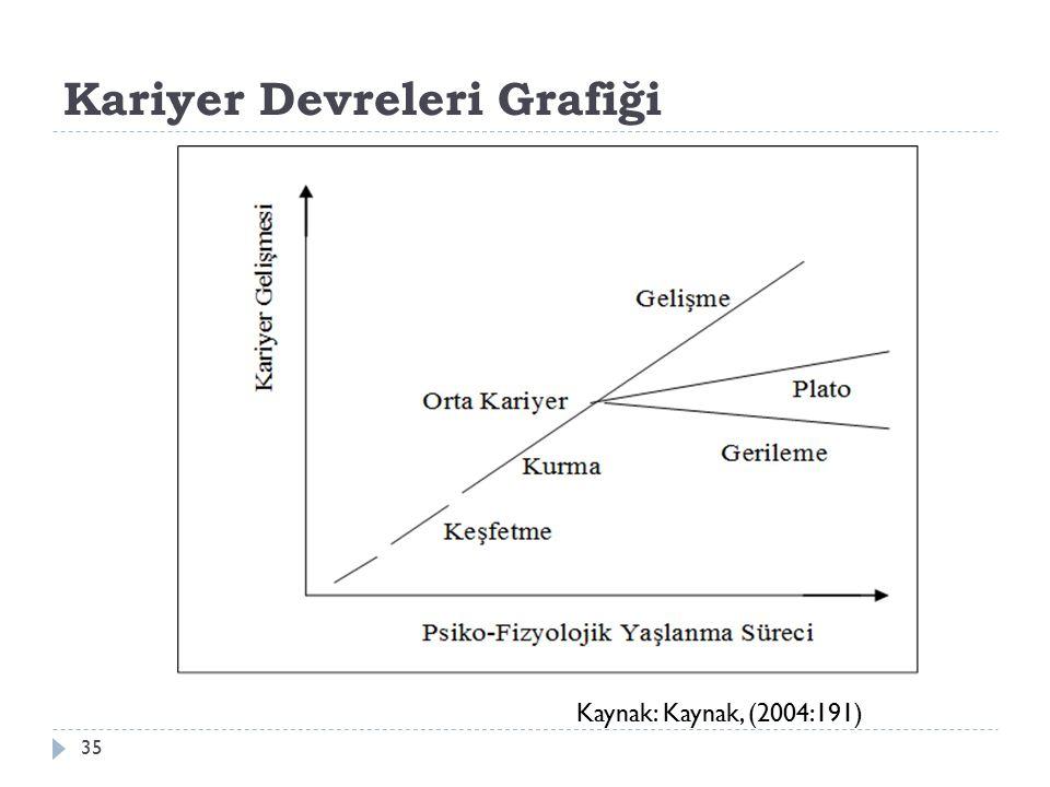 Kariyer Devreleri Grafiği Kaynak: Kaynak, (2004:191) 35