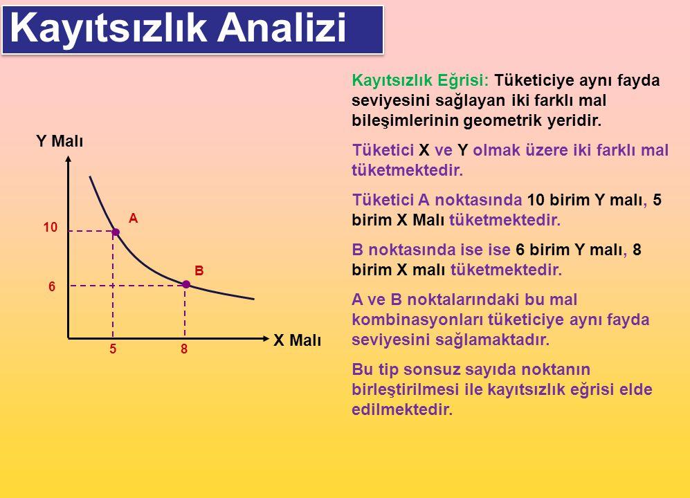 Kayıtsızlık Analizi Y Malı X Malı 10 5 A 6 8 B Kayıtsızlık Eğrisi: Tüketiciye aynı fayda seviyesini sağlayan iki farklı mal bileşimlerinin geometrik y