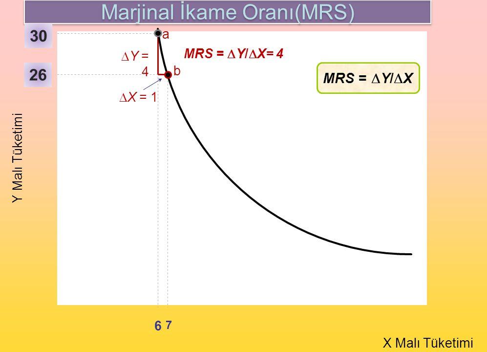a b Y Malı Tüketimi X Malı Tüketimi 26 6 7  Y = 4  X = 1 MRS =  Y/  X= 4 MRS =  Y/  X Marjinal İkame Oranı(MRS) 30