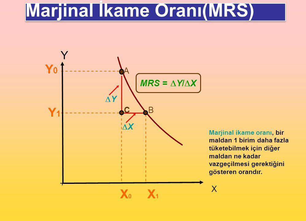 X0X0 Y1Y1 X1X1 Y X A B XX MRS =  Y/  X Y0Y0 Marjinal İkame Oranı(MRS) YY Marjinal ikame oranı, bir maldan 1 birim daha fazla tüketebilmek için d