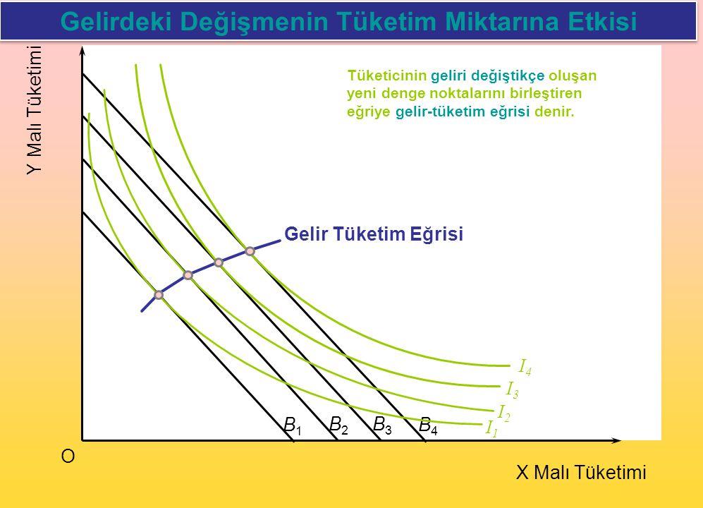 I2I2 Y Malı Tüketimi O X Malı Tüketimi B1B1 B2B2 B3B3 B4B4 I1I1 I3I3 I4I4 Gelir Tüketim Eğrisi Gelirdeki Değişmenin Tüketim Miktarına Etkisi Tüketicin
