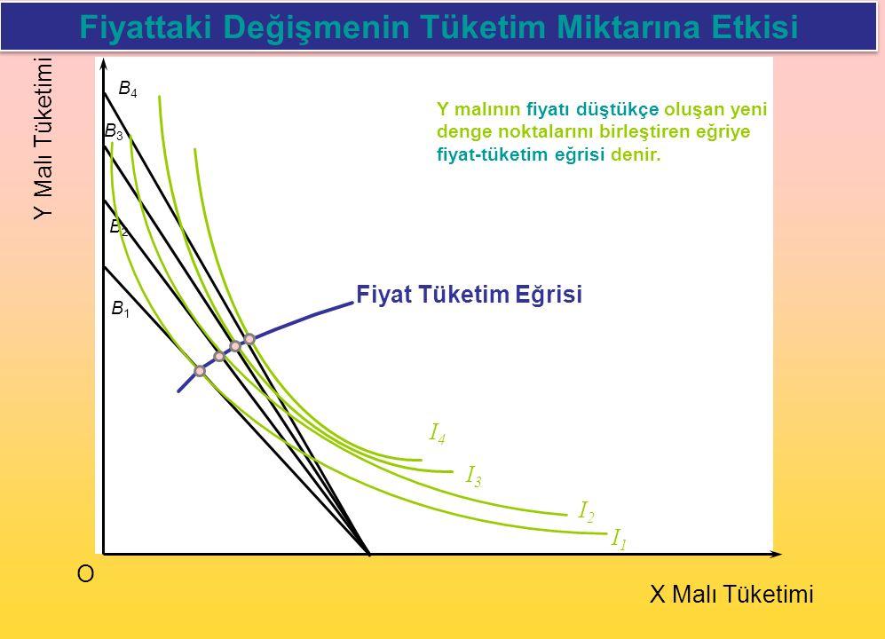 I2I2 Y Malı Tüketimi O X Malı Tüketimi B1B1 B2B2 B3B3 B4B4 I1I1 I3I3 I4I4 Fiyat Tüketim Eğrisi Fiyattaki Değişmenin Tüketim Miktarına Etkisi Y malının