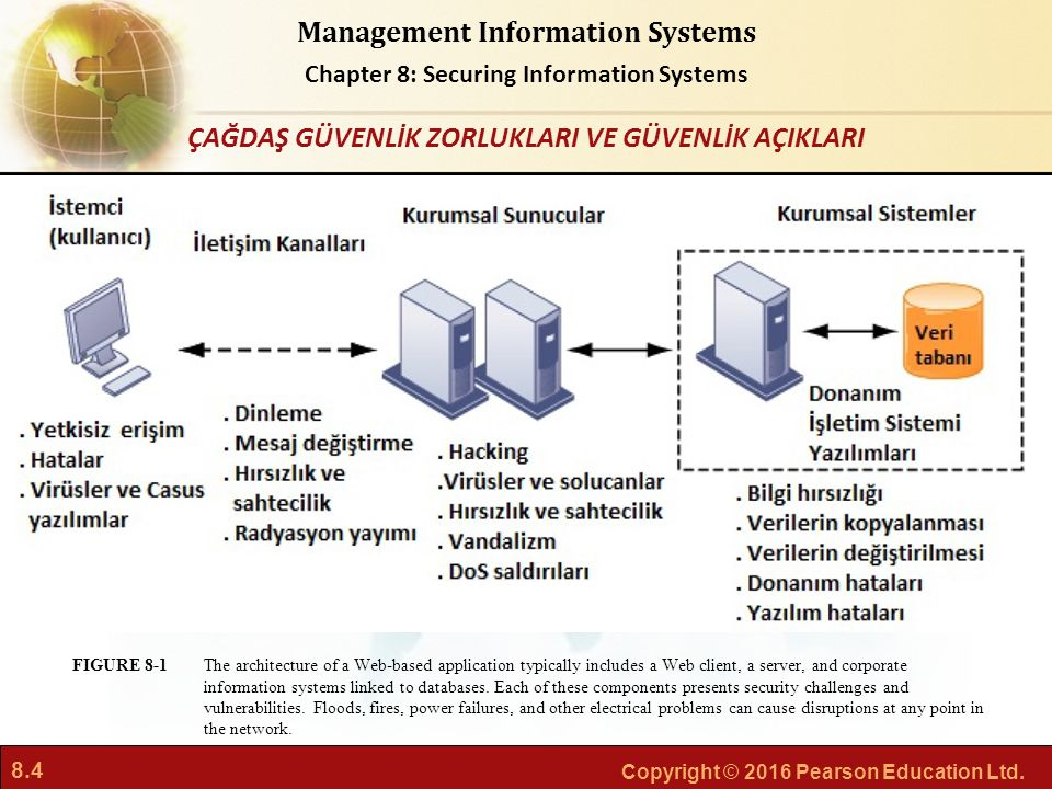 8.4 Copyright © 2016 Pearson Education Ltd. Management Information Systems Chapter 8: Securing Information Systems The architecture of a Web-based app