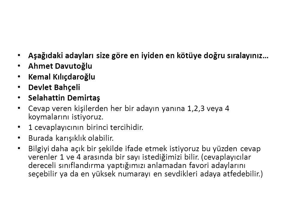 Aşağıdaki adayları size göre en iyiden en kötüye doğru sıralayınız… Ahmet Davutoğlu Kemal Kılıçdaroğlu Devlet Bahçeli Selahattin Demirtaş Cevap veren kişilerden her bir adayın yanına 1,2,3 veya 4 koymalarını istiyoruz.