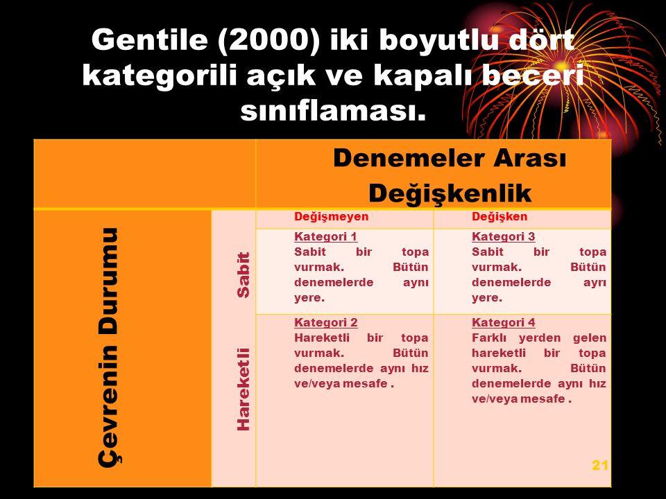 Gentile (2000) iki boyutlu dört kategorili açık ve kapalı beceri sınıflaması. Denemeler Arası Değişkenlik Çevrenin Durumu Hareketli Sabit DeğişmeyenDe