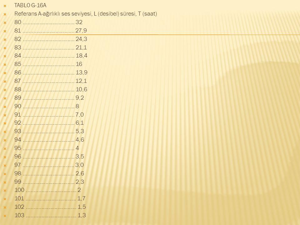  TABLO G-16A  Referans A-ağırlıklı ses seviyesi, L (desibel) süresi, T (saat)  80...................................