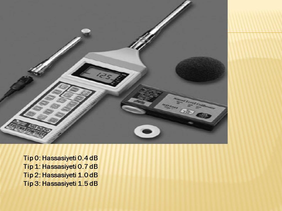 Tip 0: Hassasiyeti 0.4 dB Tip 1: Hassasiyeti 0.7 dB Tip 2: Hassasiyeti 1.0 dB Tip 3: Hassasiyeti 1.5 dB
