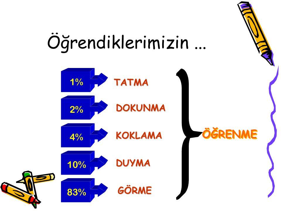 Öğrendiklerimizin... 1%2% 4% 10%83% TATMA DOKUNMA KOKLAMA DUYMA GÖRME ÖĞRENME