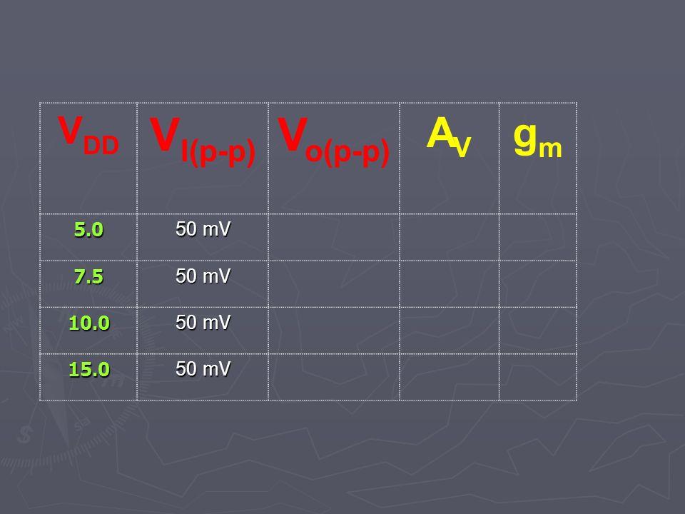 V I(p-p) V o(p-p) AVAV gmgm 5.0 5 0 mV 7.5 10.0 15.0