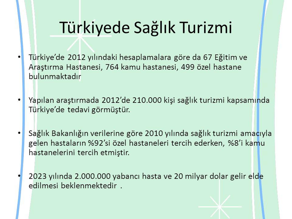 Türkiyede Sağlık Turizmi Türkiye'de 2012 yılındaki hesaplamalara göre da 67 Eğitim ve Araştırma Hastanesi, 764 kamu hastanesi, 499 özel hastane bulunmaktadır Yapılan araştırmada 2012'de 210.000 kişi sağlık turizmi kapsamında Türkiye'de tedavi görmüştür.