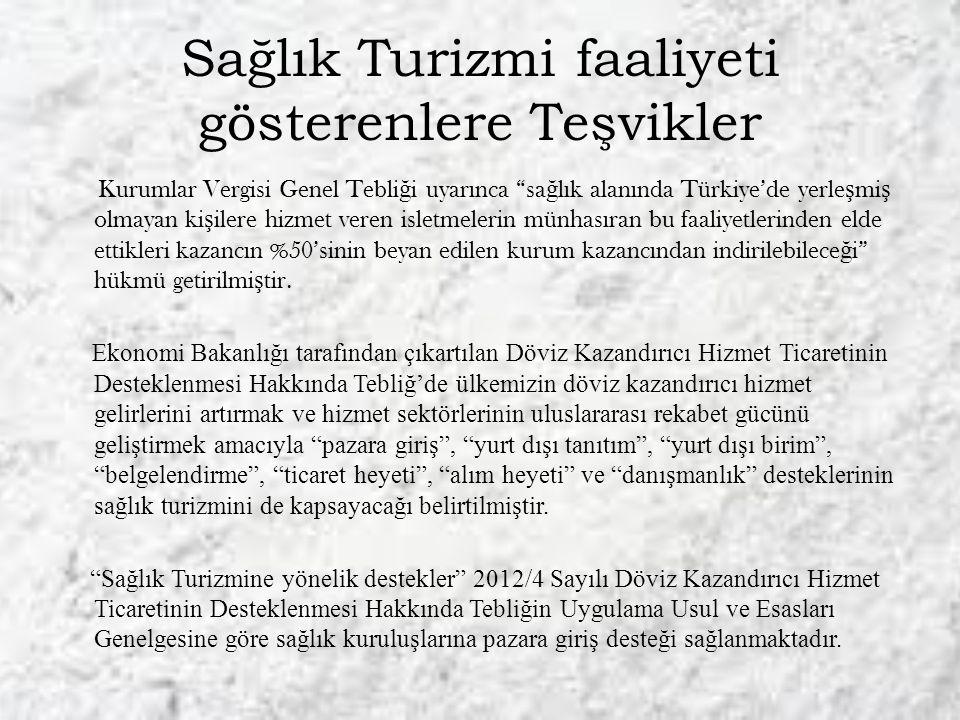 Sağlık Turizmi faaliyeti gösterenlere Teşvikler Kurumlar Vergisi Genel Tebli ğ i uyarınca sa ğ lık alanında Türkiye'de yerle ş mi ş olmayan ki ş ilere hizmet veren isletmelerin münhasıran bu faaliyetlerinden elde ettikleri kazancın %50'sinin beyan edilen kurum kazancından indirilebilece ğ i hükmü getirilmi ş tir.