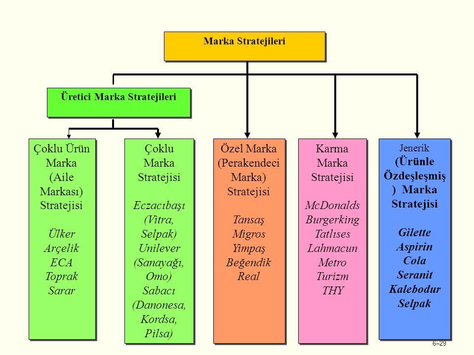 6–29 Marka Stratejileri Üretici Marka Stratejileri Çoklu Ürün Marka (Aile Markası) Stratejisi Ülker Arçelik ECA Toprak Sarar Çoklu Ürün Marka (Aile Markası) Stratejisi Ülker Arçelik ECA Toprak Sarar Çoklu Marka Stratejisi Eczacıbaşı (Vitra, Selpak) Unilever (Sanayağı, Omo) Sabacı (Danonesa, Kordsa, Pilsa) Çoklu Marka Stratejisi Eczacıbaşı (Vitra, Selpak) Unilever (Sanayağı, Omo) Sabacı (Danonesa, Kordsa, Pilsa) Özel Marka (Perakendeci Marka) Stratejisi Tansaş Migros Yimpaş Beğendik Real Özel Marka (Perakendeci Marka) Stratejisi Tansaş Migros Yimpaş Beğendik Real Karma Marka Stratejisi McDonalds Burgerking Tatlıses Lahmacun Metro Turizm THY Karma Marka Stratejisi McDonalds Burgerking Tatlıses Lahmacun Metro Turizm THY Jenerik (Ürünle Özdeşleşmiş ) Marka Stratejisi Gilette Aspirin Cola Seranit Kalebodur Selpak Jenerik (Ürünle Özdeşleşmiş ) Marka Stratejisi Gilette Aspirin Cola Seranit Kalebodur Selpak