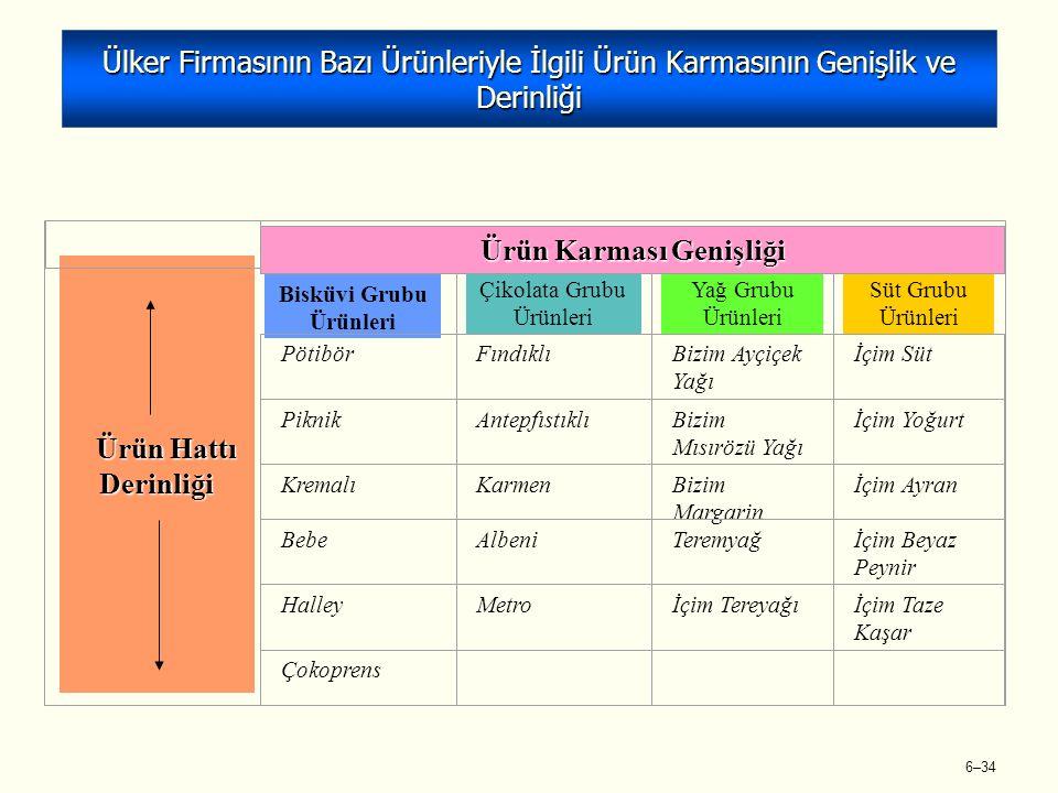 6–34 Ülker Firmasının Bazı Ürünleriyle İlgili Ürün Karmasının Genişlik ve Derinliği Ürün Hattı Derinliği Bisküvi Grubu Ürünleri Çikolata Grubu Ürünleri Yağ Grubu Ürünleri Süt Grubu Ürünleri PötibörFındıklıBizim Ayçiçek Yağı İçim Süt PiknikAntepfıstıklıBizim Mısırözü Yağı İçim Yoğurt KremalıKarmenBizim Margarin İçim Ayran BebeAlbeniTeremyağİçim Beyaz Peynir HalleyMetroİçim Tereyağıİçim Taze Kaşar Çokoprens Ürün Karması Genişliği