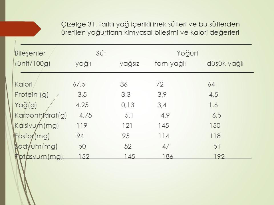 Çizelge 31. farklı yağ içerikli inek sütleri ve bu sütlerden üretilen yoğurtların kimyasal bileşimi ve kalori değerleri Bileşenler Süt Yoğurt (ünit/10